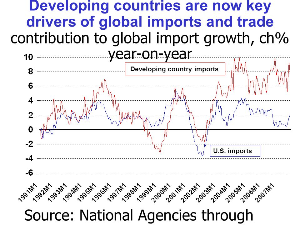 Developing countries are now key drivers of global imports and trade contribution to global import growth, ch% year-on-year Source: National Agencies through Thomson/Datastream.
