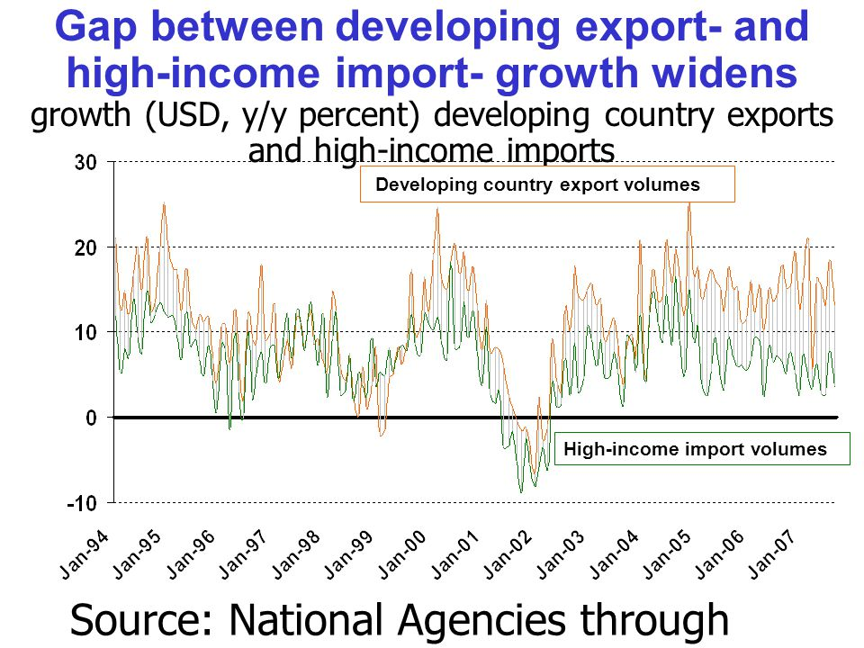 Gap between developing export- and high-income import- growth widens growth (USD, y/y percent) developing country exports and high-income imports Source: National Agencies through Thomson/Datastream.