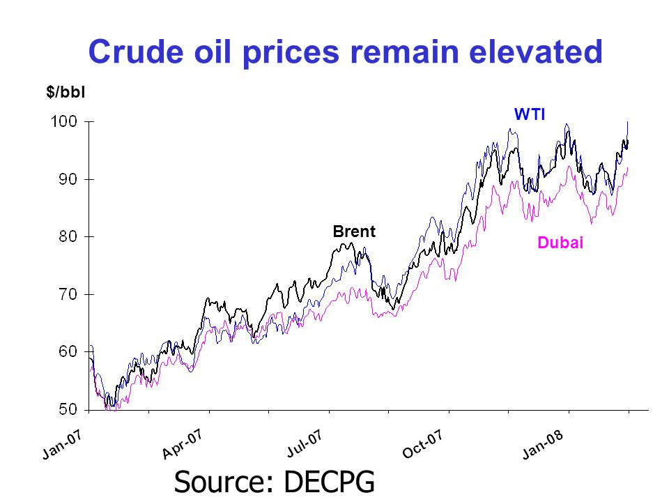 Crude oil prices remain elevated $/bbl WTI Brent Dubai Source: DECPG Commodities Group.