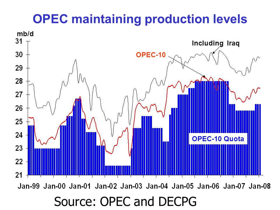 OPEC maintaining production levels OPEC-10 Quota OPEC-10 Including Iraq mb/d Source: OPEC and DECPG Commodities Group.