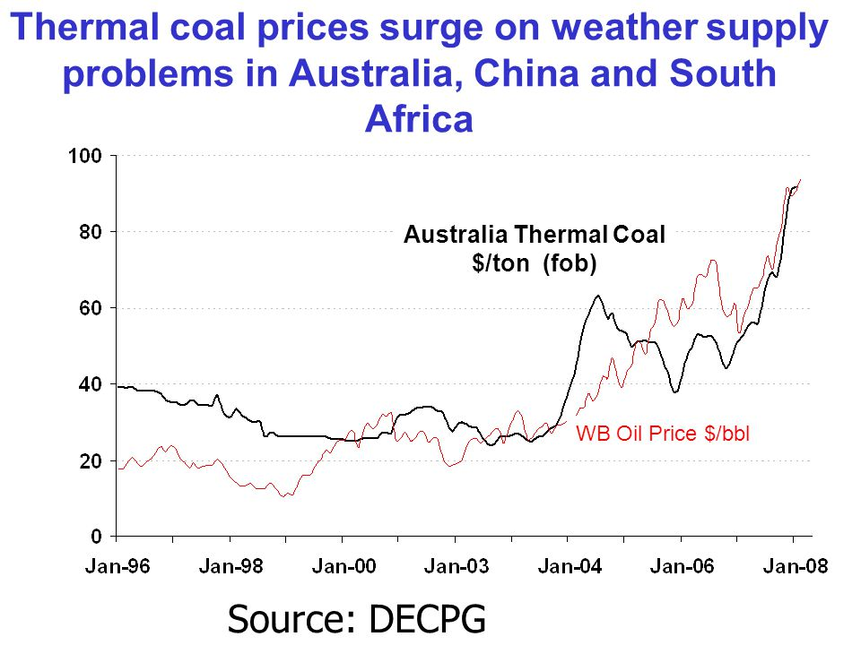 Thermal coal prices surge on weather supply problems in Australia, China and South Africa Australia Thermal Coal $/ton (fob) WB Oil Price $/bbl Source: DECPG Commodities Group.