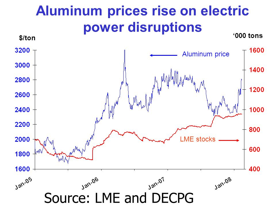 Aluminum prices rise on electric power disruptions $/ton '000 tons Aluminum price LME stocks Source: LME and DECPG Commodities Group.