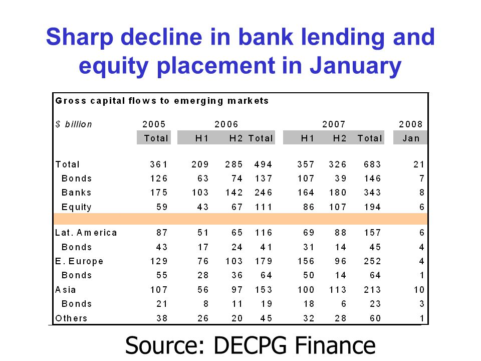 Sharp decline in bank lending and equity placement in January Source: DECPG Finance Team.