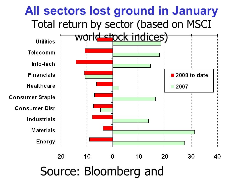 All sectors lost ground in January Total return by sector (based on MSCI world stock indices) Source: Bloomberg and DECPG calculations.