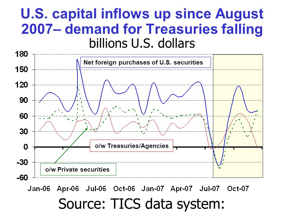 U.S. capital inflows up since August 2007– demand for Treasuries falling billions U.S.