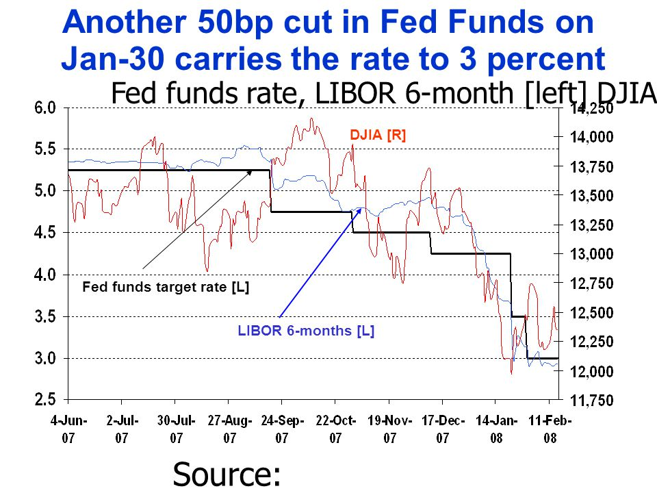 Fed funds target rate [L] LIBOR 6-months [L] Source: Thomson/Datastream.