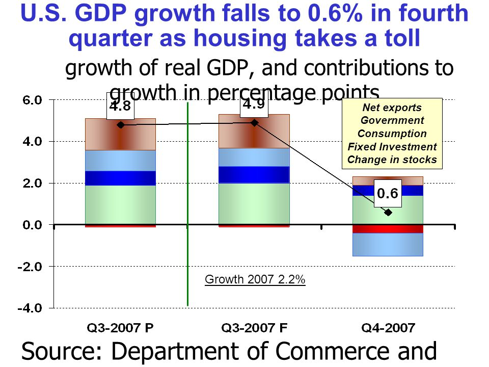 Source: Department of Commerce and DECPG calculations.