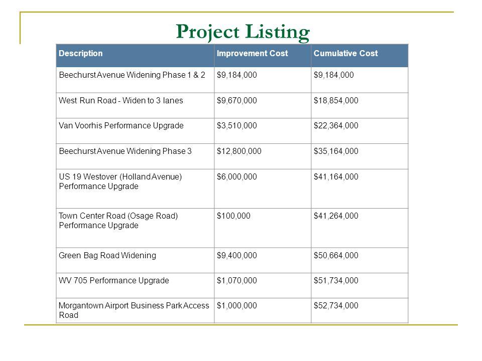 Project Listing DescriptionImprovement CostCumulative Cost Beechurst Avenue Widening Phase 1 & 2$9,184,000 West Run Road - Widen to 3 lanes$9,670,000$18,854,000 Van Voorhis Performance Upgrade$3,510,000$22,364,000 Beechurst Avenue Widening Phase 3$12,800,000$35,164,000 US 19 Westover (Holland Avenue) Performance Upgrade $6,000,000$41,164,000 Town Center Road (Osage Road) Performance Upgrade $100,000$41,264,000 Green Bag Road Widening$9,400,000$50,664,000 WV 705 Performance Upgrade$1,070,000$51,734,000 Morgantown Airport Business Park Access Road $1,000,000$52,734,000