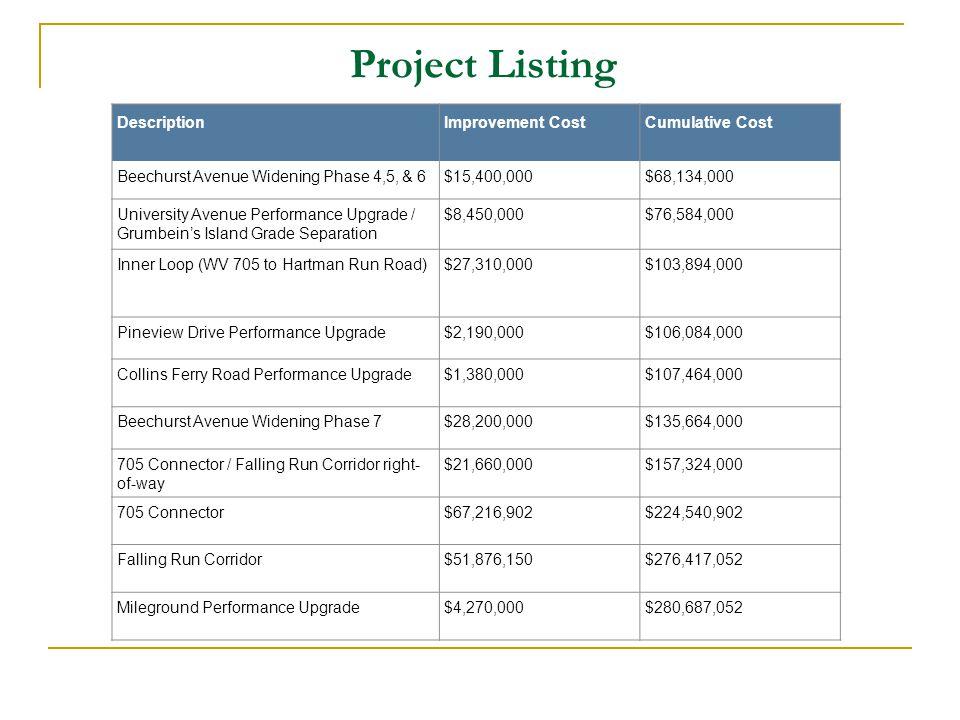 Project Listing DescriptionImprovement CostCumulative Cost Beechurst Avenue Widening Phase 4,5, & 6$15,400,000$68,134,000 University Avenue Performance Upgrade / Grumbein's Island Grade Separation $8,450,000$76,584,000 Inner Loop (WV 705 to Hartman Run Road)$27,310,000$103,894,000 Pineview Drive Performance Upgrade$2,190,000$106,084,000 Collins Ferry Road Performance Upgrade$1,380,000$107,464,000 Beechurst Avenue Widening Phase 7$28,200,000$135,664,000 705 Connector / Falling Run Corridor right- of-way $21,660,000$157,324,000 705 Connector$67,216,902$224,540,902 Falling Run Corridor$51,876,150$276,417,052 Mileground Performance Upgrade$4,270,000$280,687,052