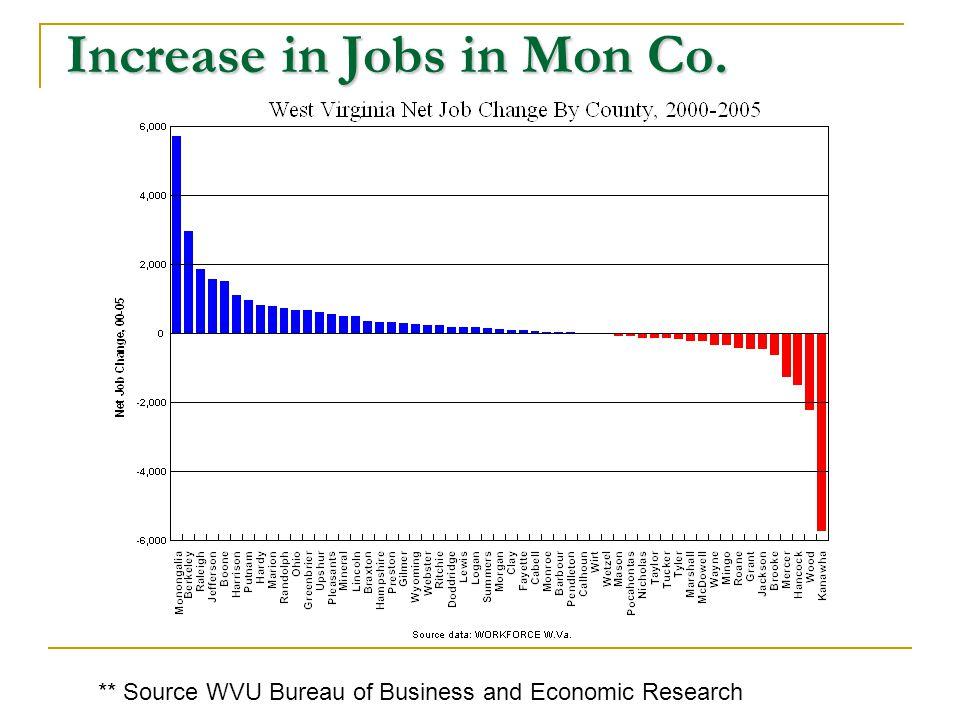Mon/Preston Co. Population Growth ** Source WVU Bureau of Business and Economic Research