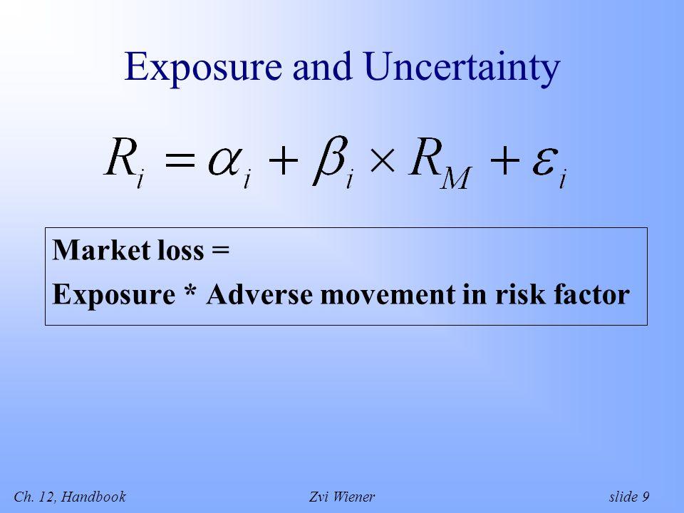 Ch. 12, HandbookZvi Wiener slide 9 Exposure and Uncertainty Market loss = Exposure * Adverse movement in risk factor