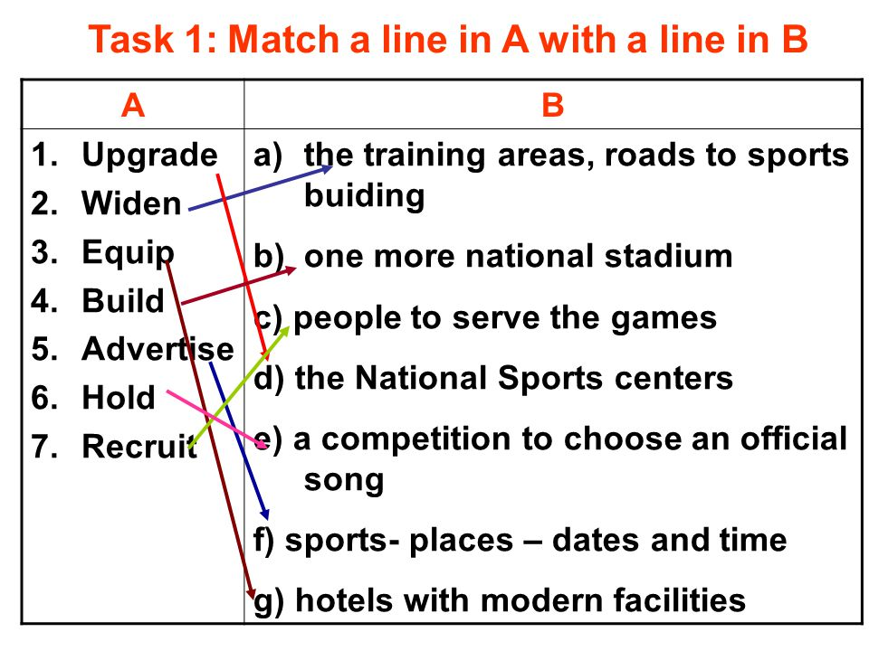 Task 1: Match a line in A with a line in B AB 1.Upgrade 2.Widen 3.Equip 4.Build 5.Advertise 6.Hold 7.Recruit a)the training areas, roads to sports buiding b)one more national stadium c) people to serve the games d) the National Sports centers e) a competition to choose an official song f) sports- places – dates and time g) hotels with modern facilities