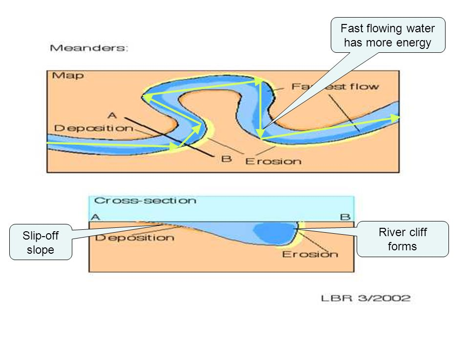 Fast flowing water has more energy River cliff forms Slip-off slope