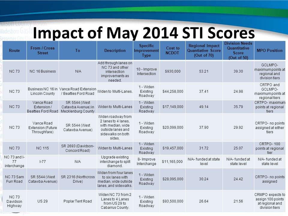 Impact of May 2014 STI Scores Route From / Cross Street ToDescription Specific Improvement Type Cost to NCDOT Regional Impact Quantiative Score (Out o