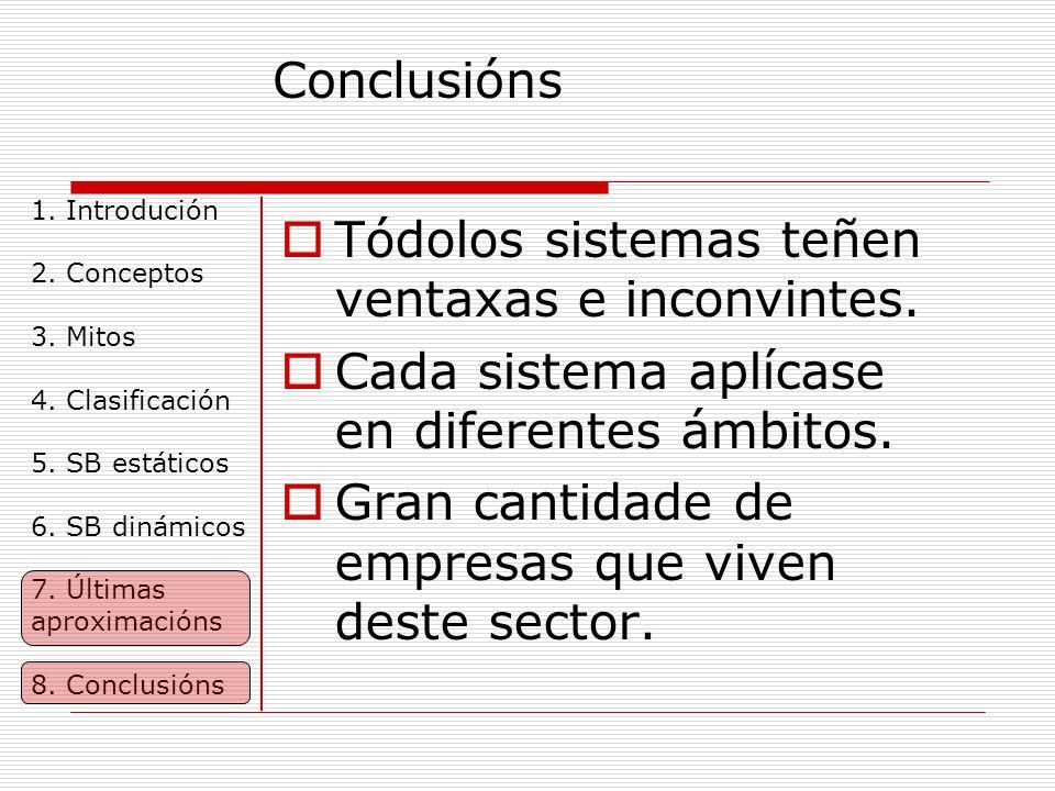 Conclusións 1.Introdución 2. Conceptos 3. Mitos 4.