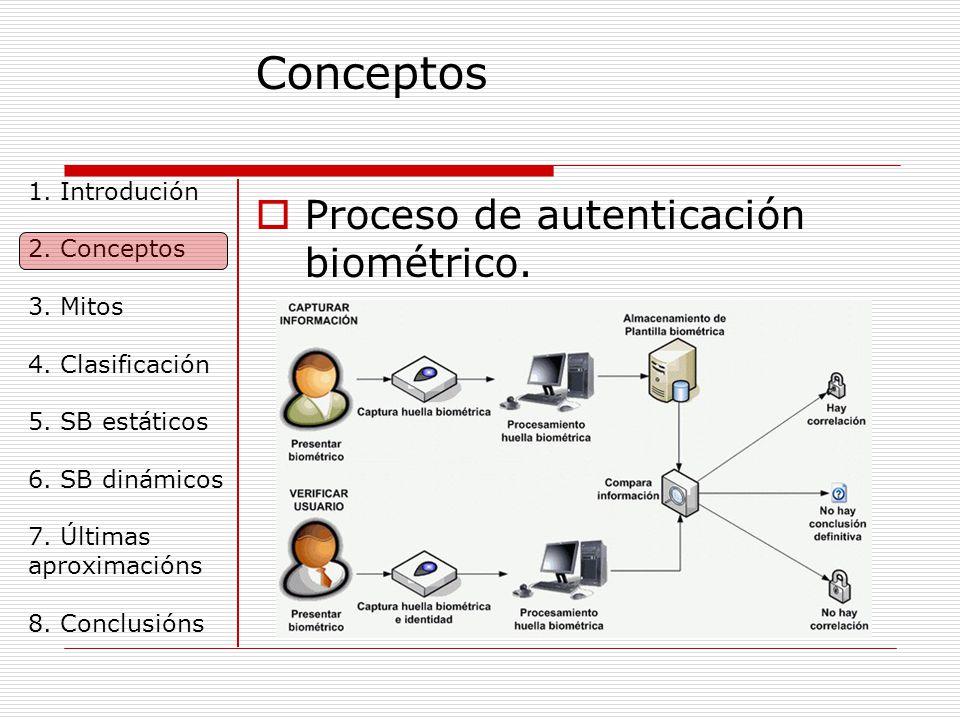 Conceptos  Proceso de autenticación biométrico. 1.