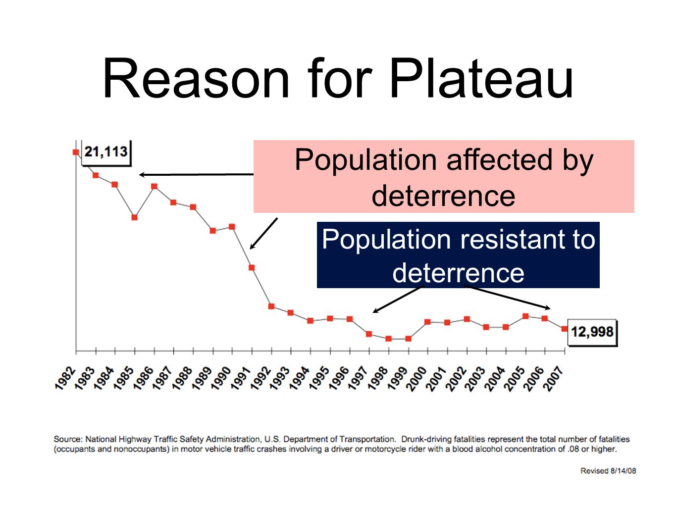 Population affected by deterrence Population resistant to deterrence Reason for Plateau