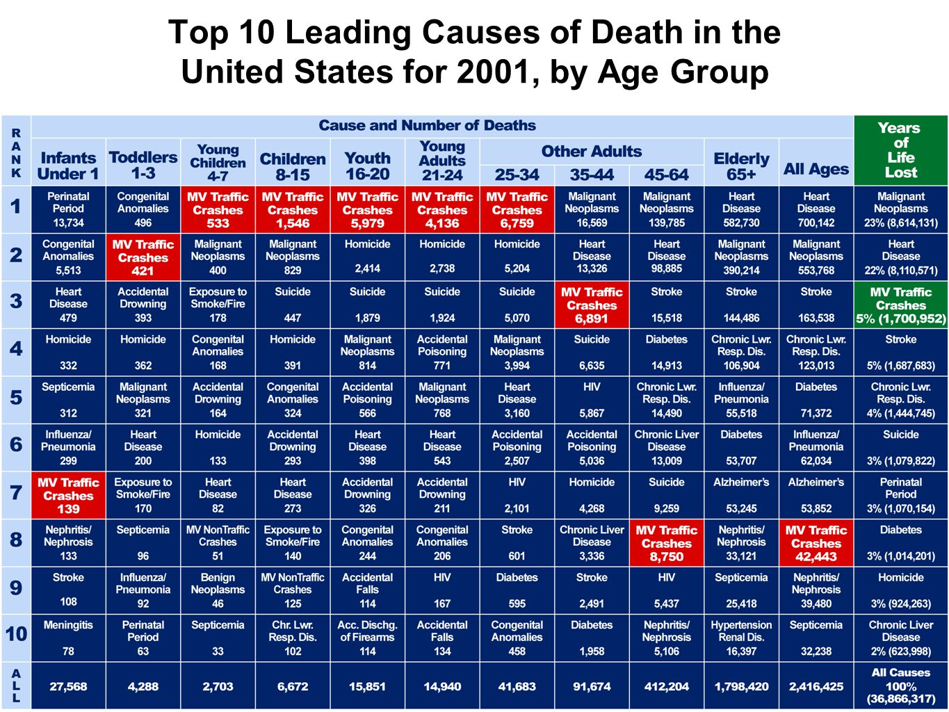 Top 10 Leading Causes of Death in the United States for 2001, by Age Group
