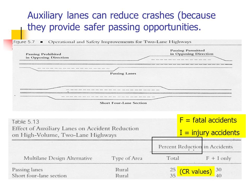 Auxiliary lanes can reduce crashes (because they provide safer passing opportunities.
