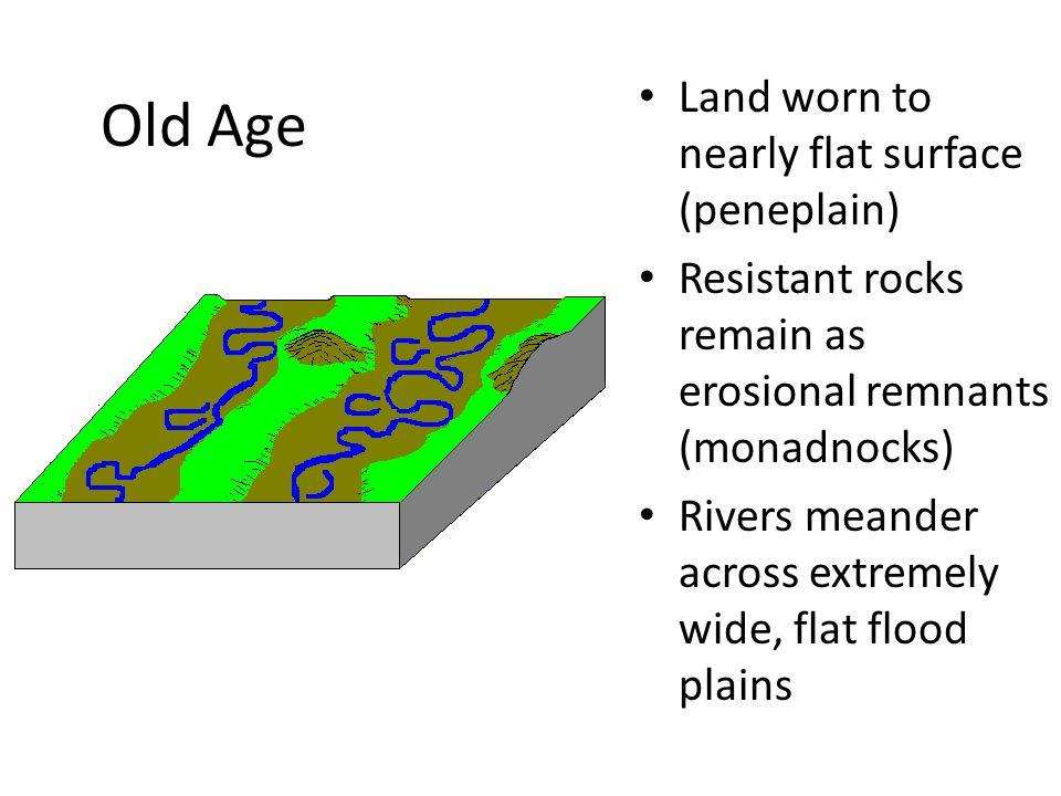 Old Age Land worn to nearly flat surface (peneplain) Resistant rocks remain as erosional remnants (monadnocks) Rivers meander across extremely wide, flat flood plains
