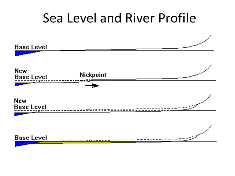 Sea Level and River Profile