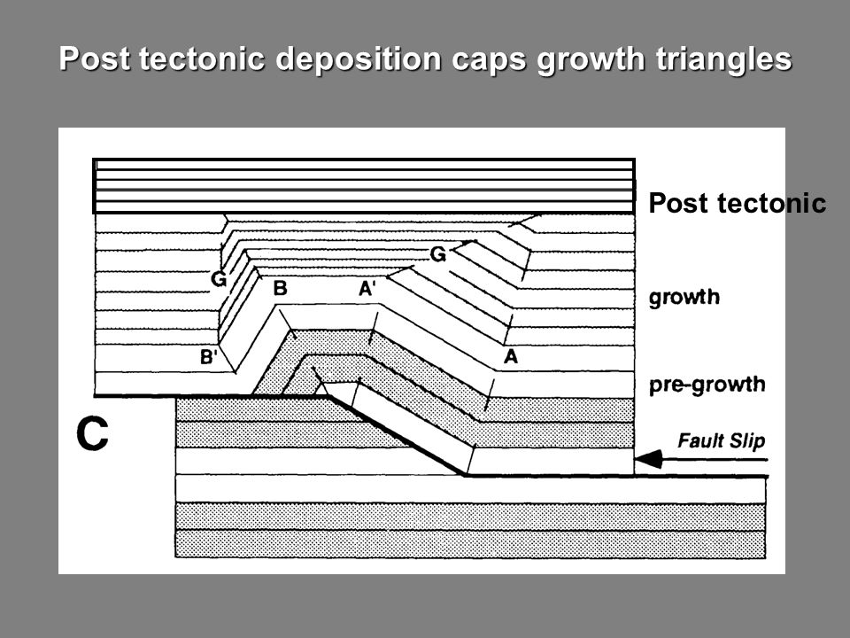 Post tectonic Post tectonic deposition caps growth triangles