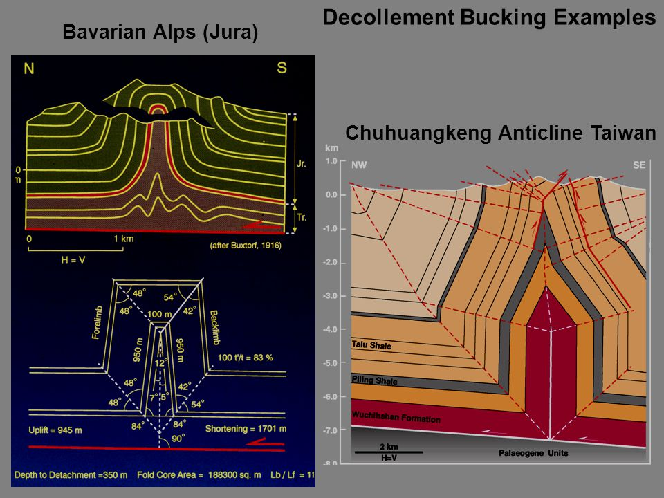 Chuhuangkeng Anticline Taiwan Decollement Bucking Examples Bavarian Alps (Jura)