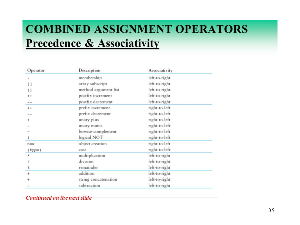 35 COMBINED ASSIGNMENT OPERATORS Precedence & Associativity Continued on the next slide
