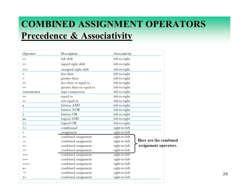 36 COMBINED ASSIGNMENT OPERATORS Precedence & Associativity Here are the combined assignment operators.