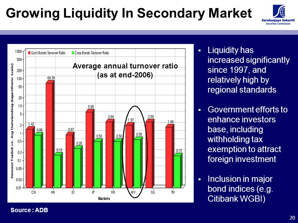 20 Growing Liquidity In Secondary Market  Liquidity has increased significantly since 1997, and relatively high by regional standards  Government ef