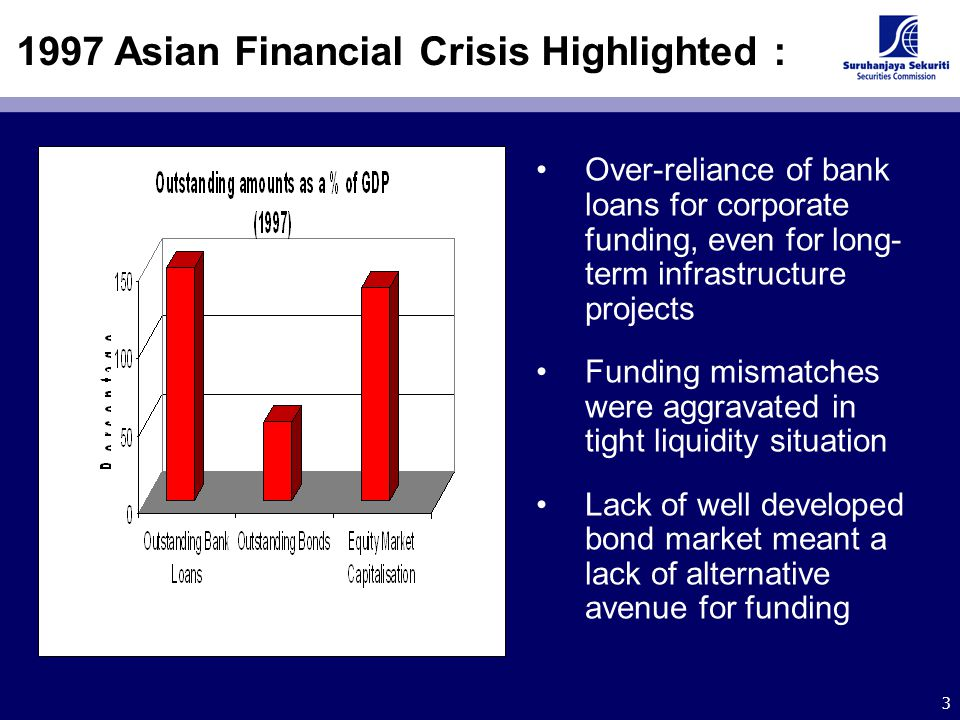 3 1997 Asian Financial Crisis Highlighted : Over-reliance of bank loans for corporate funding, even for long- term infrastructure projects Funding mis
