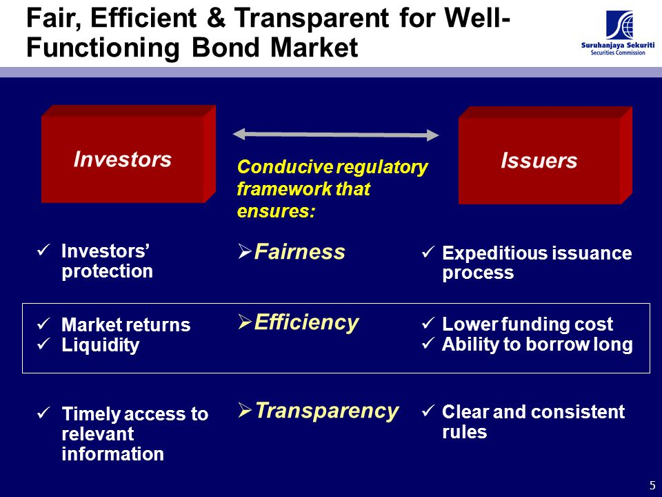 5 Fair, Efficient & Transparent for Well- Functioning Bond Market Investors Issuers Conducive regulatory framework that ensures:  Fairness  Efficien