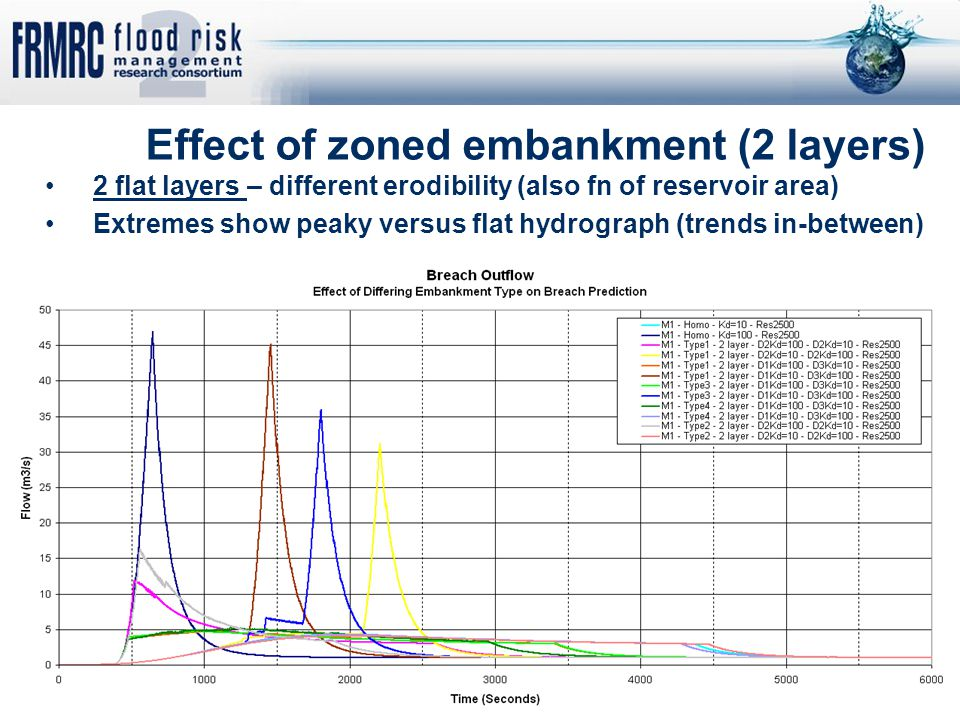 Effect of zoned embankment (2 layers) 2 flat layers – different erodibility (also fn of reservoir area) Extremes show peaky versus flat hydrograph (tr