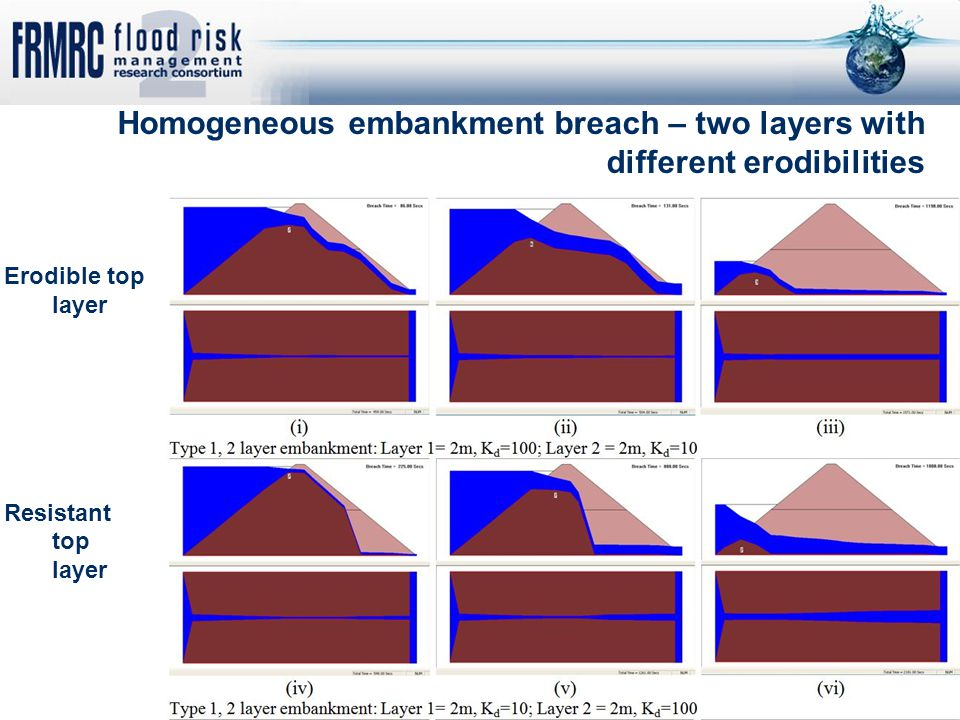 Homogeneous embankment breach – two layers with different erodibilities Erodible top layer Resistant top layer
