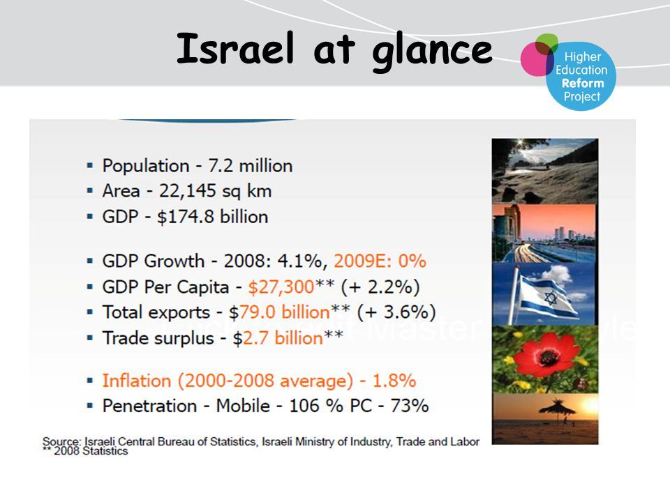 Israel at glance