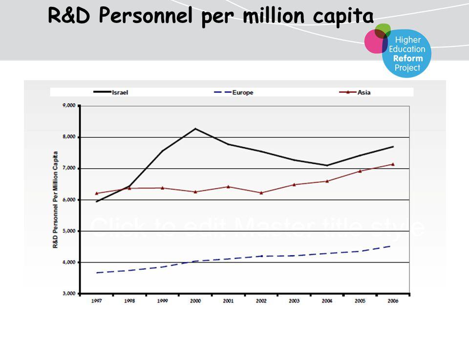 R&D Personnel per million capita