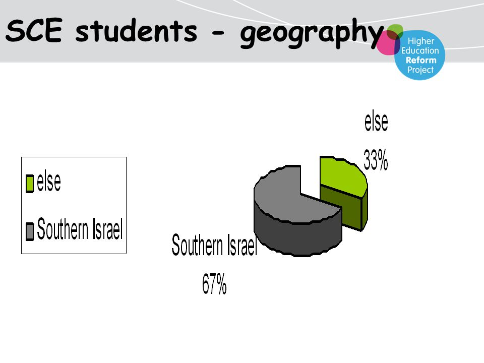 SCE students - geography