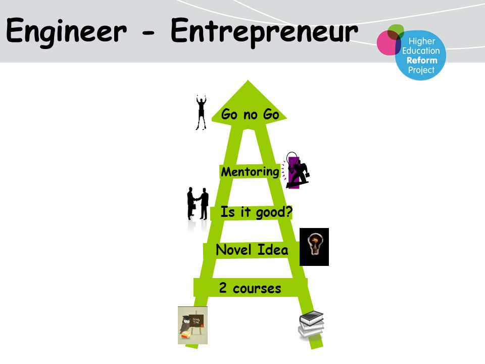 Engineer - Entrepreneur Mentoring 2 courses Novel Idea Is it good? Go no Go