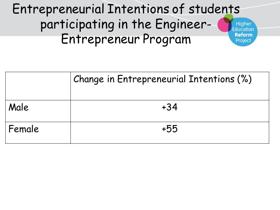 Entrepreneurial Intentions of students participating in the Engineer- Entrepreneur Program Change in Entrepreneurial Intentions (%) +34Male +55Female