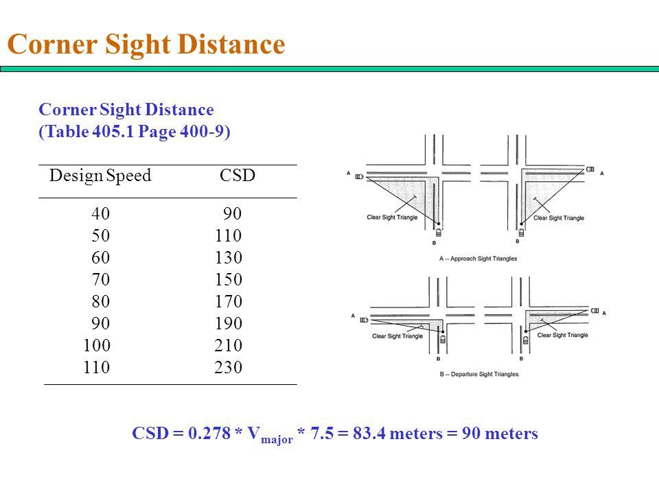 Corner Sight Distance (Table 405.1 Page 400-9) Design SpeedCSD 40 90 50110 60130 70150 80170 90190 100210 110230 CSD = 0.278 * V major * 7.5 = 83.4 me