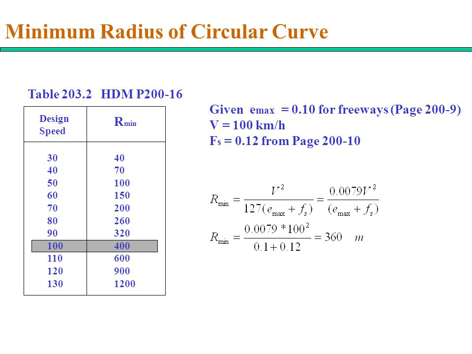 Minimum Radius of Circular Curve Table 203.2 HDM P200-16 Design Speed R min 30 40 50 60 70 80 90 100 110 120 130 40 70 100 150 200 260 320 400 600 900 1200 Given e max = 0.10 for freeways (Page 200-9) V = 100 km/h F s = 0.12 from Page 200-10