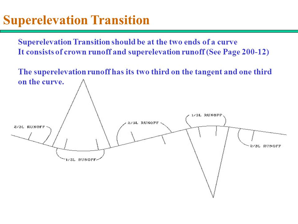 Superelevation Transition Superelevation Transition should be at the two ends of a curve It consists of crown runoff and superelevation runoff (See Page 200-12) The superelevation runoff has its two third on the tangent and one third on the curve.