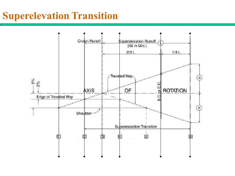 Superelevation Transition