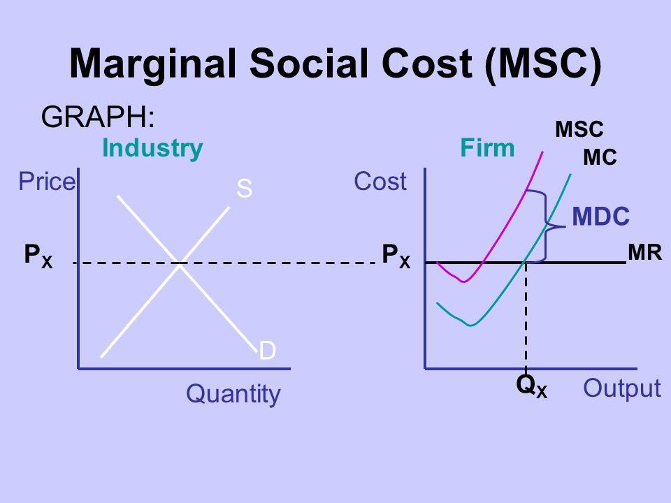Marginal Social Cost (MSC) GRAPH: IndustryFirm Quantity Price Output Cost S D PXPX PXPX MR MC QXQX MSC MDC