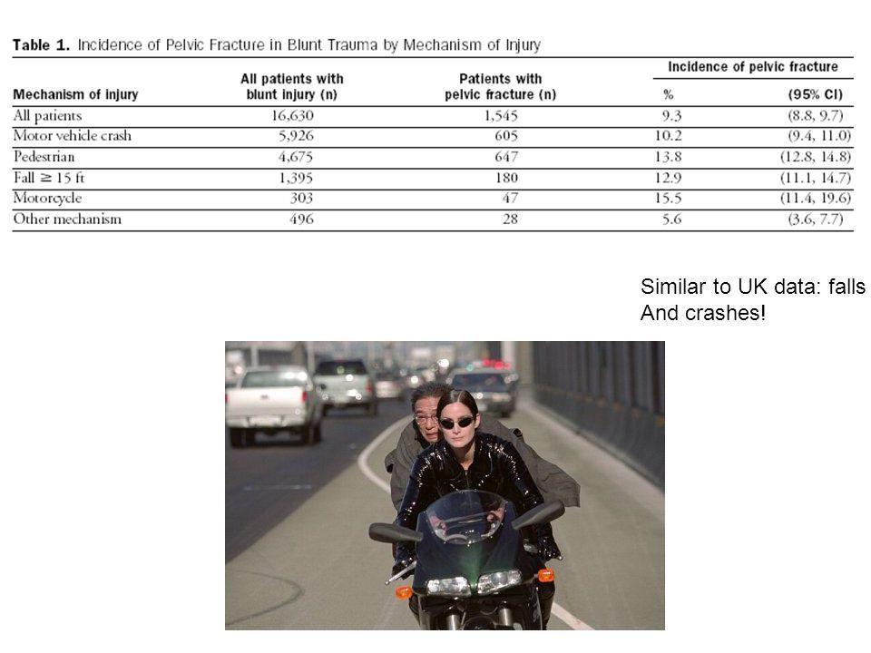 Similar to UK data: falls And crashes!