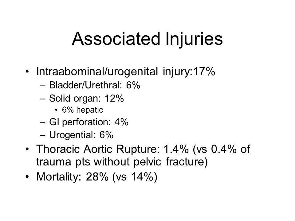 Associated Injuries Intraabominal/urogenital injury:17% –Bladder/Urethral: 6% –Solid organ: 12% 6% hepatic –GI perforation: 4% –Urogential: 6% Thoraci
