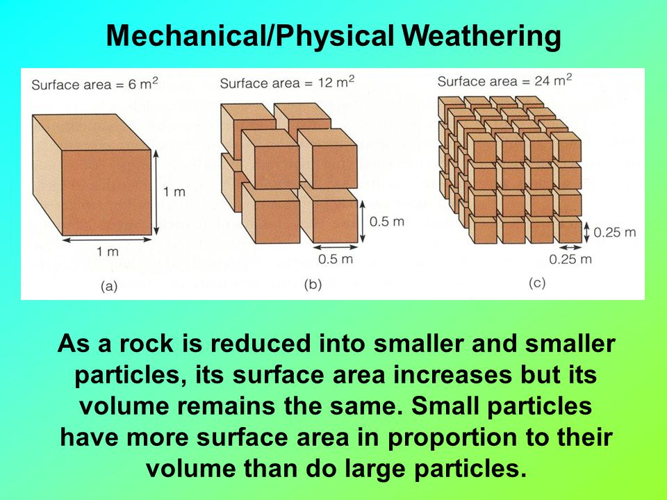 As a rock is reduced into smaller and smaller particles, its surface area increases but its volume remains the same.