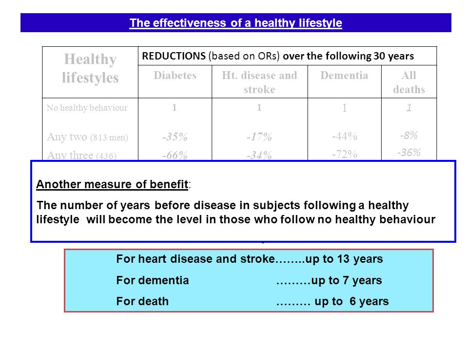 Healthy lifestyles DiabetesHt. disease and stroke DementiaAll deaths No healthy behaviour Any two (813 men) Any three (436) Four/five (112) 1 -35% -66