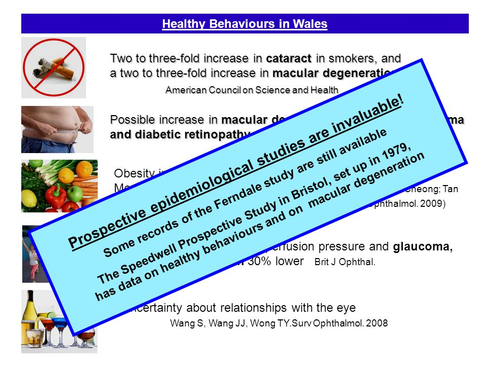 Healthy Behaviours in Wales Two to three-fold increase in cataract in smokers, and a two to three-fold increase in macular degeneration American Council on Science and Health American Council on Science and Health Possible increase in macular degeneration, cataract, glaucoma and diabetic retinopathy Claim in a report from Israel Obesity increases risk of macular degeneration Mediterranean diet (fish, nuts, and olive oil) beneficial Cheong; Tan Sat.