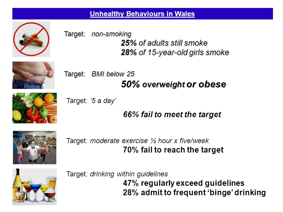 Unhealthy Behaviours in Wales Target: non-smoking 25% of adults still smoke 28% of 15-year-old girls smoke Target: BMI below 25 50% overweight or obese Target: '5 a day' 66% fail to meet the target Target: moderate exercise ½ hour x five/week 70% fail to reach the target Target: drinking within guidelines 47% regularly exceed guidelines 28% admit to frequent 'binge' drinking